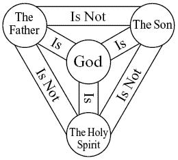 Is 1 John 5:7-8 proof of the trinity?